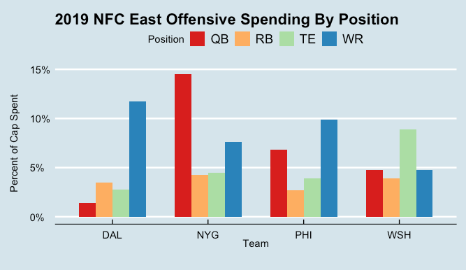 Looking at 2019 NFC East Offensive Spending vs. Production with nflfastR